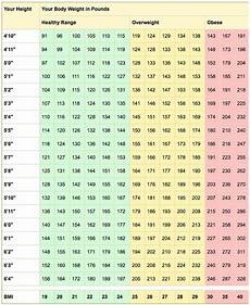 Healthy Weight Range Chart Healthy Weight And Bmi Calculator Everyday Health
