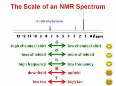 H Nmr Shifts University Of Ottawa Nmr Facility Blog The Scale On An