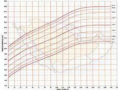 Average Head Circumference Chart Head Circumference For Age Percentiles Girls 2 To 19