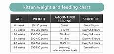 Baby Kitten Age Chart Use This Chart As A Guideline For Feeding Remember That