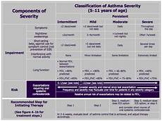 Asthma Action Plan Chart Asthma Action Plan Pdf Wheezing Phenotypes And Natural