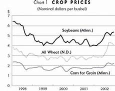 Crops Prices Crop Price Increases A Mixed Blessing Federal Reserve