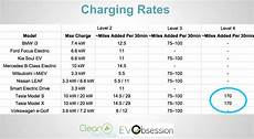 Tesla Charging Rate Chart Importance Of Tesla Superchargers Battery Upgrades