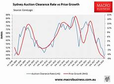 Sydney Auction Clearance Rate Chart Sydney Property Losses Hit 12 As Credit Crunch Bites