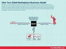 Uber Business Model How Does Uber Make Money Uber Business Model In A