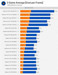 Graphics Card Speed Chart The Ultimate Guide To Buying A Used Graphics Card Techspot
