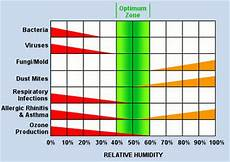 Indoor Humidity Chart Celsius Will A Humidifier Hurt Your Indoor Air Quality
