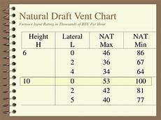 Furnace Btu Chart Ppt Proper Vent Sizing Powerpoint Presentation Free