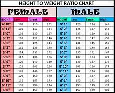 Average Weight To Height Chart 301 Moved Permanently