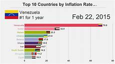 World Inflation Chart Top 10 Countries By Inflation Rate 1980 2018 Youtube