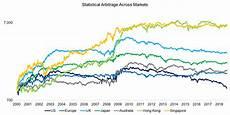 Statistical Arbitrage Tactical Statistical Arbitrage Factorresearch