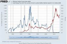 Us Federal Funds Rate Chart Buy Gold To Go Short Trump Clinton Merkel