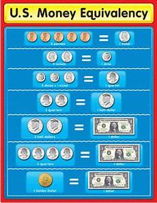 Learning Money Chart Educational Charts For Easy Learning In The Classroom