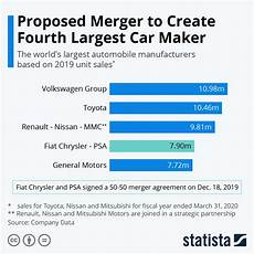 Ranking Chart Maker Chart Proposed Merger To Create Fourth Largest Car Maker