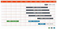 Power Probe Chart Rf Safety Continuous Monitoring Itu T K 83