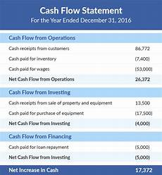 Simple Cash Flow Statement What Is A Cash Flow Statement Financial Statement To