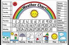 5 Day Weather Chart Weather Chart Teachersanswer