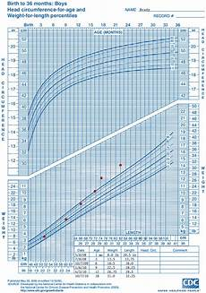 Baby Weight Chart Percentile Calculator Baby Weight Percentile Calculator Cdc Blog Dandk Rakak