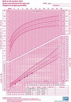 Growth Chart For Girls Age 9 Who Growth Chart Training Case Examples Cdc Weight For