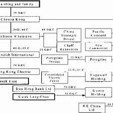 Cibc Organizational Chart Pdf The Separation Of Ownership And Control In East