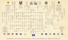 Genealogy Table Professional Genealogy Charts Amp Family Trees Genealogy