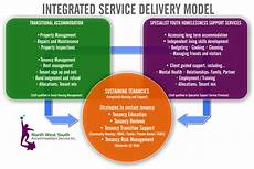 Service Delivery Model Support Amp Accommodation North West Youth Accommodation