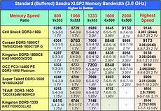 Ddr3 Ram Frequency Chart Bandwidth And Memory Scaling Cell Shock Corsair And