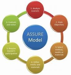 Instructional Design Models Review Of Instructional Design Models Applied To K 12