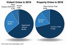 Statistics Chart 2016 Crime Statistics Released Fbi