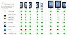 Ios 5 Compatibility Chart Here S A Complete Ios 7 Feature Compatibility Chart