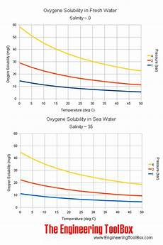 Dissolved Oxygen Temperature Chart Heat How Much Disolved Oxygen Is Removed By Boiling