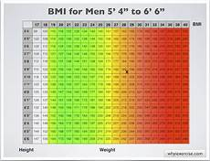 Bmi Males Chart Bmi Chart For Men