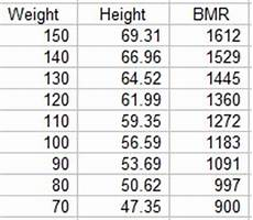 Bmr Chart For Effect Of Calorie Restriction On Body Weight