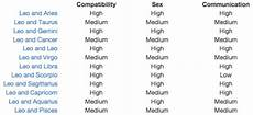 Leo Capricorn Compatibility Chart Look Up At The Stars 176