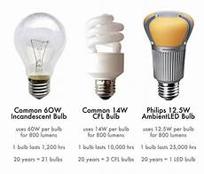 Comparison Of Incandescent And Led Light Bulbs How To Switch Out Your Light Bulbs And Get Ready For The