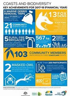 Key Achievements Coasts And Communities Key Achievements Reef Catchments