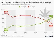 Marijuana Detection Chart Chart U S Support For Legalizing Marijuana Hits All Time