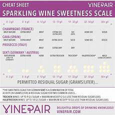 Residual Sugar In Wine Chart Sparkling Wine Sweetness Scale Champagne Terms