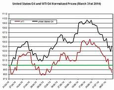 Uso Etf Chart Why Is Uso The Oil Etf Outperforming The Price Of