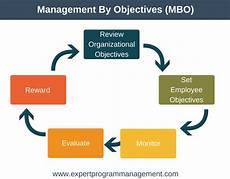 Mbo Chart Management By Objectives Mbo Expert Program Management