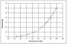 Ammonia Vapour Pressure Chart Example For Vapour Pressure Data Fitting Syscad