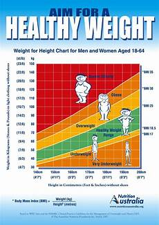 Healthy Weight Chart Fighting Anorexia Determining Your Natural Set Point