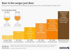 Craft Style Chart Chart Is No Longer Just Statista