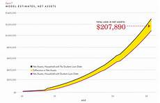 Student Loan Debt Chart 2015 Average Student Loan Debt Could Cost A Household 208 000