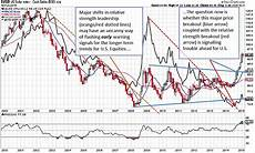 Dollar Chart How The Us Dollar May Impact Us Equities 4 Key Takeaways