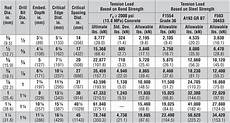 All Thread Tensile Strength Chart Sts Industrial 187 Anchor Et Hp Technical Data