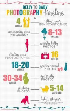 Pregnancy Timeline Chart Pin On Pregnancy