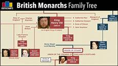 British Monarchy Family Tree Alfred The Great To Queen