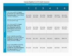 Va Dental Eligibility Chart Am I Eligible For A Health Insurance Subsidy In 2015