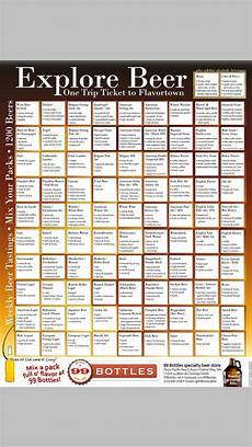 Homebrew Off Flavors Chart Flavor Profiles Of All The Bjcp Styles Brew Central